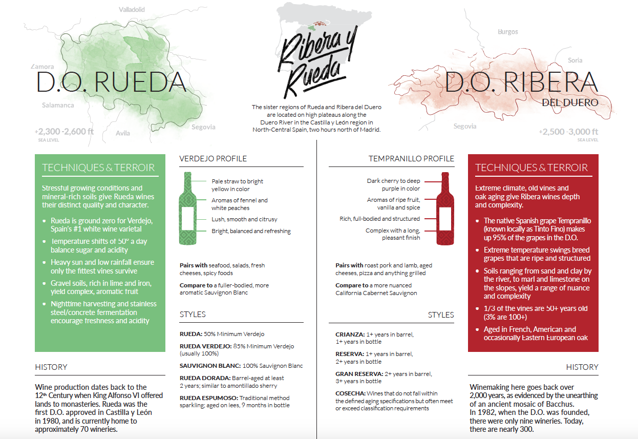 Ribera del Duero and Rueda Overviews